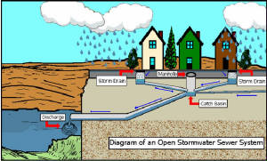 stormwater_system_diagram.jpg